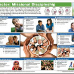 CHARACTER.MISSIONAL-DISCIPLESHIP-CS