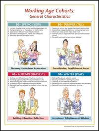 Generational Charscteristics TH