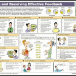 Giving & Receiving Effective Feedback