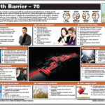 Growth Barriers 70 CS