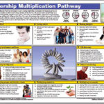 Leadership Multiplication Pathway CS