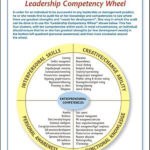 Leadership Wheel TH